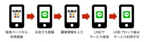 Toruyaのオンラインサービス利用者の流れ