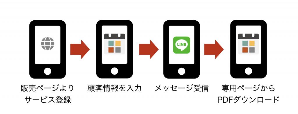 PDFダウンロードの顧客フロー