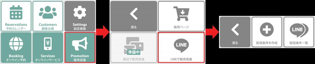 LINE販売促進メニュー