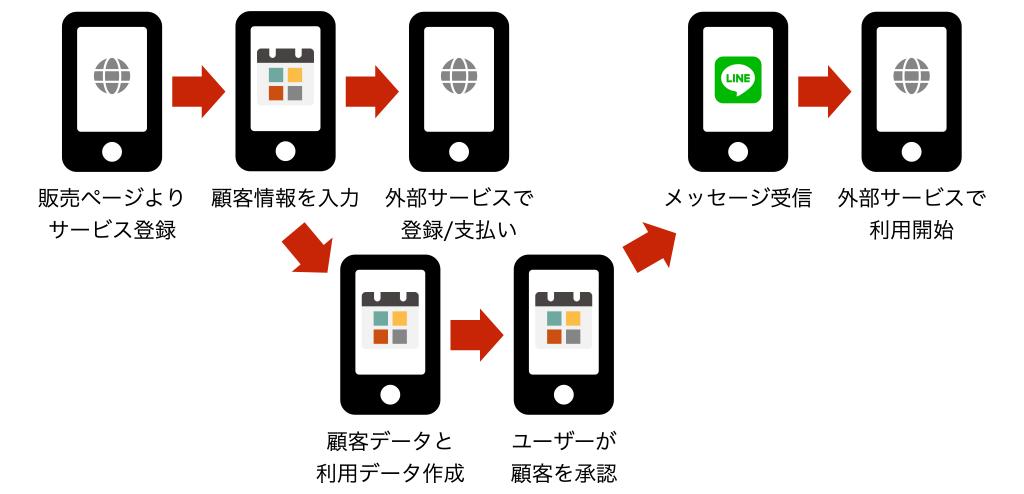 販売ページよりサービス登録>顧客情報を入力>外部サービスで登録/支払い>ユーザーが顧客を承認>メッセージ受信>専用ページからサービス利用